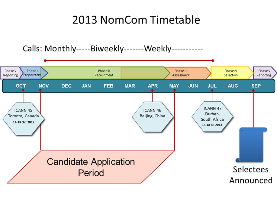 Nominating Committee 2013 Timeline